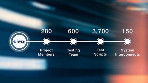 NTT DATA - Lumileds feature image